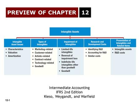 12-1 PREVIEW OF CHAPTER Intermediate Accounting IFRS 2nd Edition Kieso, Weygandt, and Warfield 12.