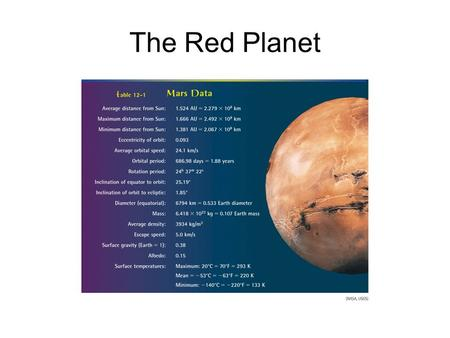 The Red Planet. Robotic Missions to Mars Viking Lander.