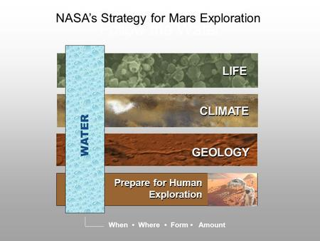"NASA's Exploration Plan: ""Follow the Water"" GEOLOGY LIFE CLIMATE Prepare for Human Exploration When Where Form Amount WATER NASA's Strategy for Mars Exploration."
