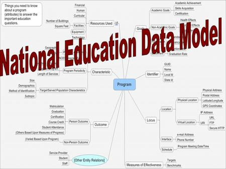 What is a data model?. National Education Data Model Mission Statement Create an open framework for education data systems based on current standards.