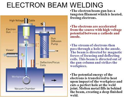 ELECTRON BEAM WELDING The electron beam gun has a tungsten filament which is heated, freeing electrons. The electrons are accelerated from the source with.
