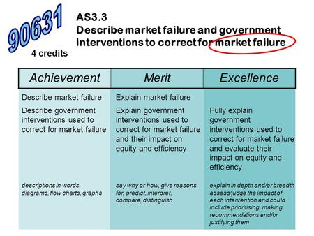 AS3.3 Describe market failure and government interventions to correct for market failure 4 credits Describe market failure Describe government interventions.