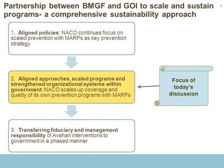 11 Partnership between BMGF and GOI to scale and sustain programs- a comprehensive sustainability approach 1. Aligned policies: NACO continues focus on.