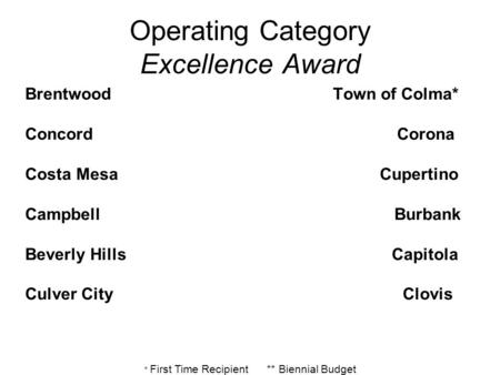 * First Time Recipient ** Biennial Budget Operating Category Excellence Award Brentwood Town of Colma* Concord Corona Costa Mesa Cupertino Campbell Burbank.