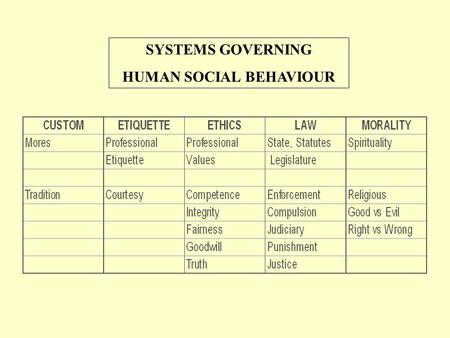 SYSTEMS GOVERNING HUMAN SOCIAL BEHAVIOUR. THE MEDICAL ECOSYSTEM - Enlarging Circle of Influence DOCTOR PATIENT Disease DiagnosisHealth Promotion Disease.