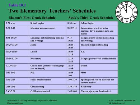 Table 10.1 Two Elementary Teachers' Schedules Sharon's First-Grade Schedule Susie's Third-Grade Schedule Clean up/prepare for dismissal2:45-3:00Call buses/dismissal2:45-3:00.