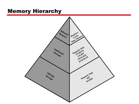 Memory Hierarchy. Hierarchy List Registers L1 Cache L2 Cache Main memory Disk cache Disk Optical Tape.