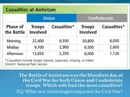 The Battle of Antietam was the bloodiest day of the Civil War for both Union and Confederate troops. Which side had the most casualties? EQ: What new technologies.