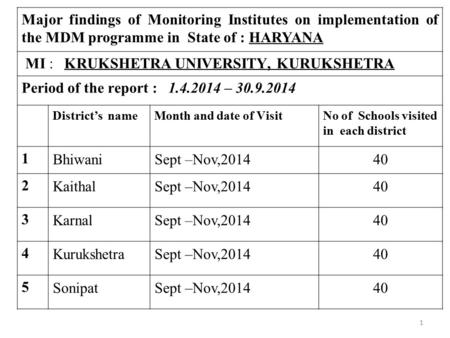 Major findings of Monitoring Institutes on implementation of the MDM programme in State of : HARYANA MI : KRUKSHETRA UNIVERSITY, KURUKSHETRA Period of.