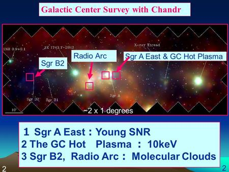 Sgr B2 Galactic Center Survey with Chandr Radio Arc 1 Sgr A East : Young SNR 2 The GC Hot Plasma : 10keV 3 Sgr B2, Radio Arc : Molecular Clouds ~2 x 1.