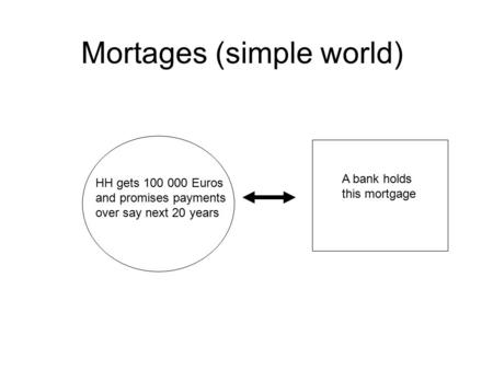 Mortages (simple world) HH gets 100 000 Euros and promises payments over say next 20 years A bank holds this mortgage.