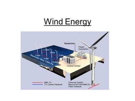 Wind Energy. How does wind energy work? The wind blows on the blades and makes them turn. The blades turns a shaft inside the nacelle (the box at the.