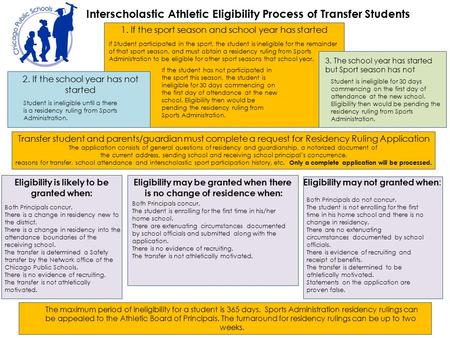 Interscholastic Athletic Eligibility Process of Transfer Students 1. If the sport season and school year has started If Student participated in the sport,