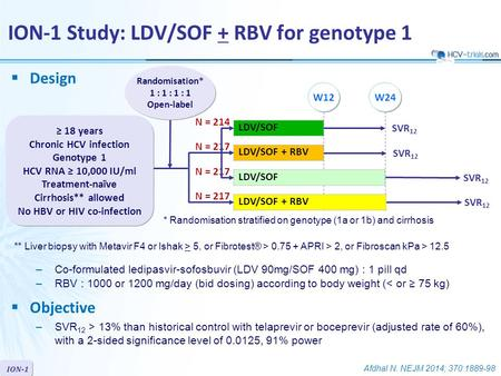 ION-1  Design LDV/SOF LDV/SOF + RBV Randomisation* 1 : 1 : 1 : 1 Open-label ION-1 Study: LDV/SOF + RBV for genotype 1 W24W12 ≥ 18 years Chronic HCV infection.