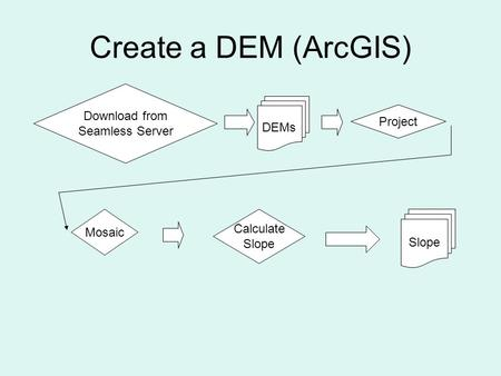DEMs Download from Seamless Server Project Mosaic Calculate Slope Create a DEM (ArcGIS)