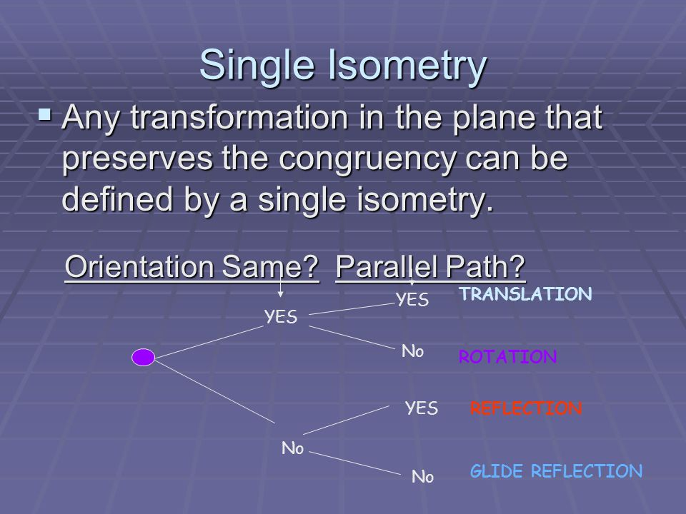 Table Representation Orientation Same (maintained) Orientation Different (changed) With Parallel Path TranslationReflection Without Parallel Path Rotation Glide Reflection