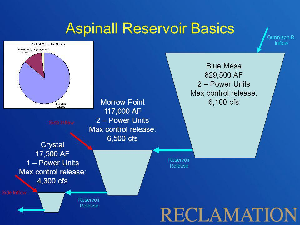 Aspinall Unit Authorized Purposes Store water for beneficial uses Regulate the flow of the Colorado River Allow the Upper Basin states to use their apportioned water under the river compact Provide for flood control Generate Hydropower Provide for fish and wildlife enhancements and public recreation