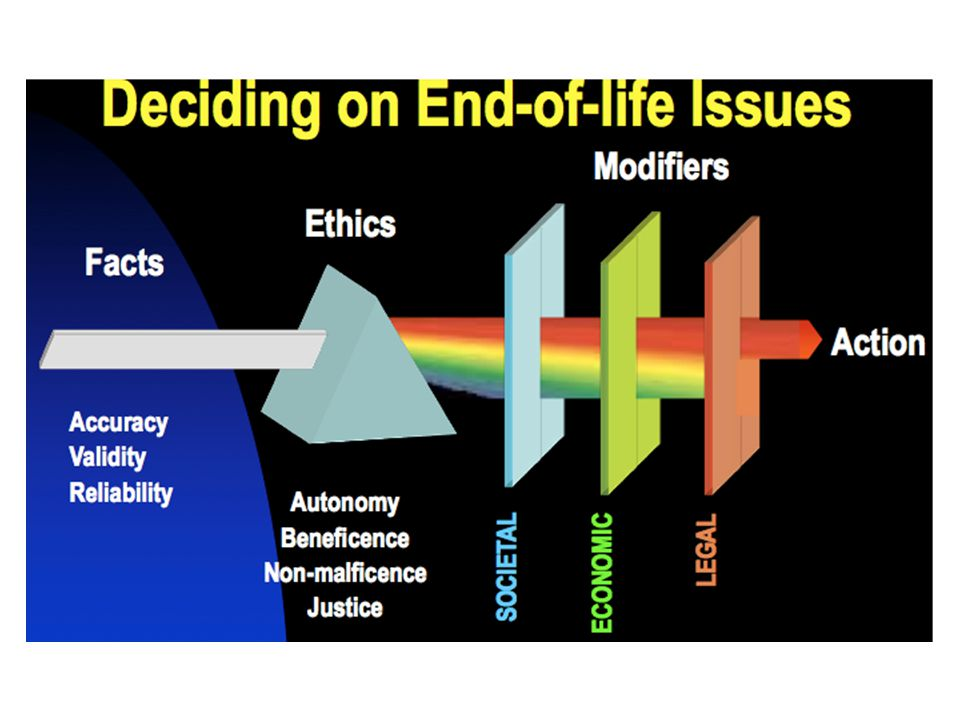 Decision Making: The Ethical Basis Autonomy – The patient's decisions are supreme – The family as surrogate decision makers Beneficence Non-malficence – Do no harm; Primum non nocere Justice – Individual vs.