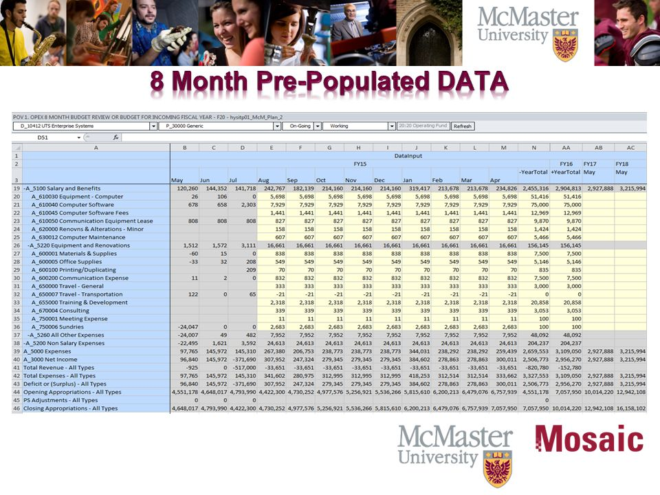 Difference between Year total and year to date actuals is spread amongst open months