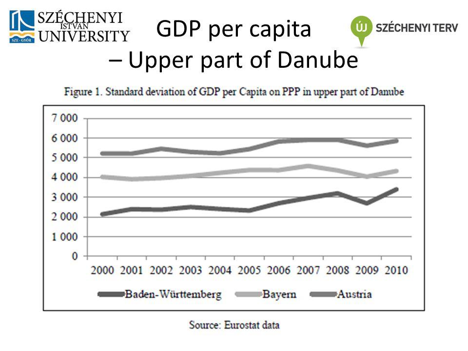 GDP per capita – Middle of Danube