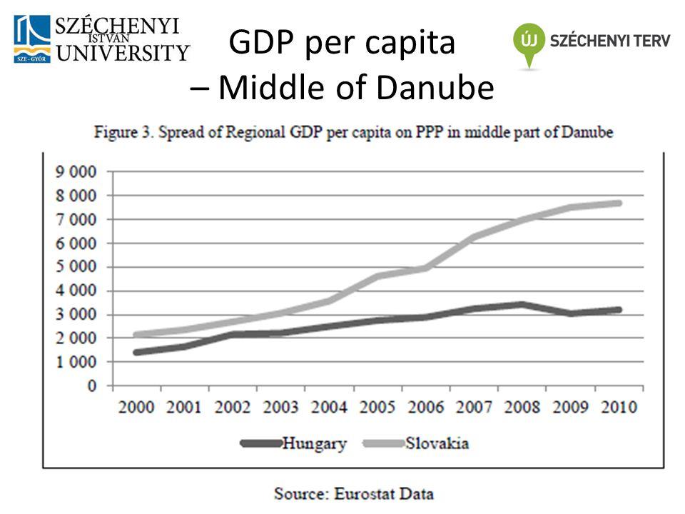 GDP per capita – Uder part of Danube