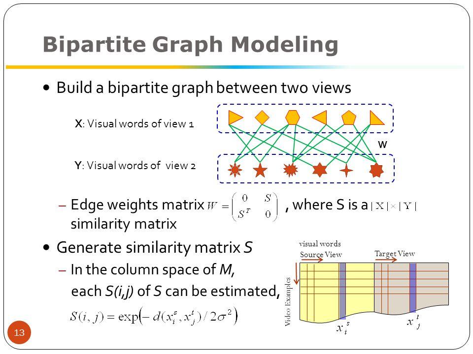 Bipartite Graph Bi-Partitioning Bipartite graph partition: – [1] H.