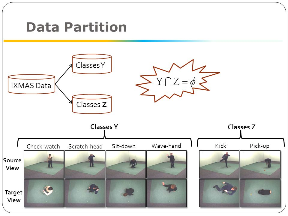 Data Partition Kick Pick-up Classes Z Check-watchScratch-head Sit-down Wave-hand Source View Target View Classes Y IXMAS Data Classes Ys Classes Z source view target view Learning Bilingual Words Training Z classesTesting Z classes View 2 View 1