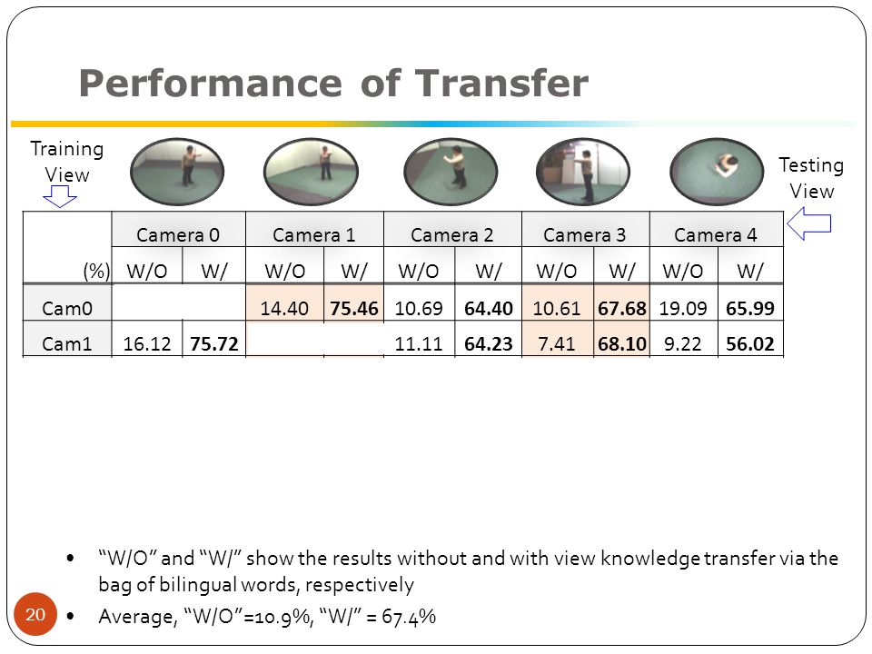 Performance of Transfer (%) Camera 0Camera 1Camera 2Camera 3Camera 4 W/OW/W/OW/W/OW/W/OW/W/OW/ Cam0 14.4075.4610.6964.4010.6167.6819.0965.99 Cam116.1275.72 11.1164.237.4168.109.2256.02 Cam210.2770.3311.8066.25 12.9071.348.0862.42 Cam311.1573.748.5965.629.9871.30 9.3058.04 Cam48.8071.348.4666.299.2270.8810.0663.55 21 Training View Testing View W/O and W/ show the results without and with view knowledge transfer via the bag of bilingual words, respectively Average, W/O =10.9%, W/ = 67.4%