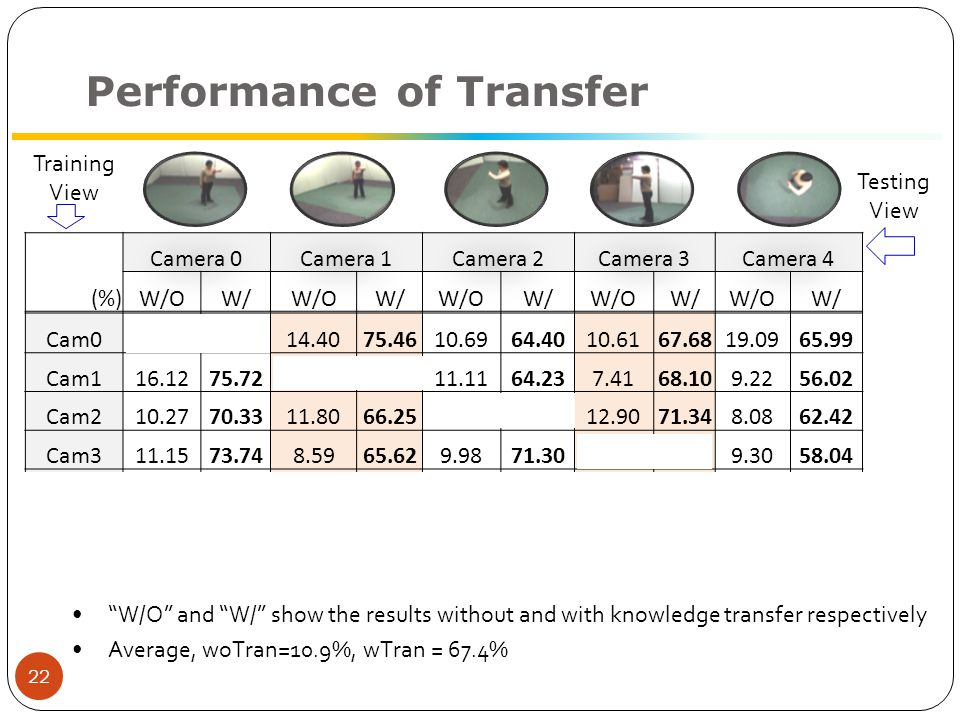 Performance of Transfer (%) Camera 0Camera 1Camera 2Camera 3Camera 4 W/OW/W/OW/W/OW/W/OW/W/OW/ Cam0 14.4075.4610.6964.4010.6167.6819.0965.99 Cam116.1275.72 11.1164.237.4168.109.2256.02 Cam210.2770.3311.8066.25 12.9071.348.0862.42 Cam311.1573.748.5965.629.9871.30 9.3058.04 Cam48.8071.348.4666.299.2270.8810.0663.55 23 Training View Testing View W/O and W/ show the results without and with knowledge transfer respectively Average, woTran=10.9%, wTran = 67.4%