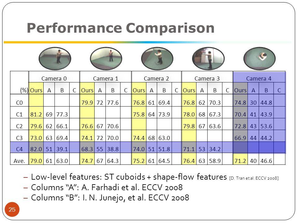 Performance Comparison – Low-level features: ST cuboids + shape-flow features [D.
