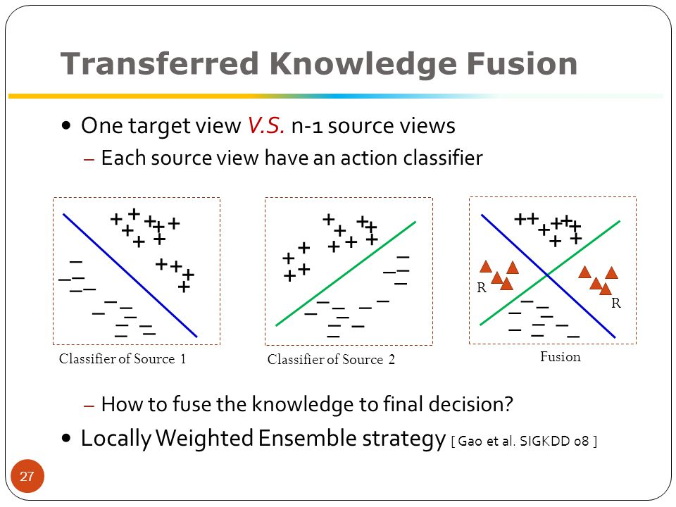 Knowledge Fusion Results (%)Camera 0Camera 1Camera 2Camera 3Camera 4Average Ours86.681.180.183.682.8 Baseline80.678.578.078.373.077.7 –Each column denotes a testing (target) view, and the rest four views are source view 28