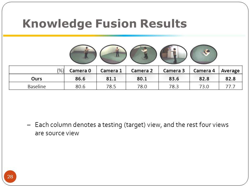 Knowledge Fusion Results (%)Camera 0Camera 1Camera 2Camera 3Camera 4Average Ours86.681.180.183.682.8 Baseline80.678.578.078.373.077.7 Junejo et al.