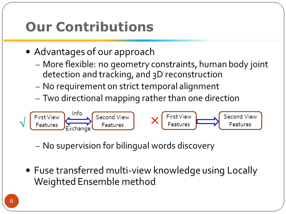 Graph Partitioning Our Framework Phase I: Discovery of bilingual words – Given N pairs of unlabelled videos captured from two views – Learn two view-dependent visual vocabularies – Discover bi-lingual words by bipartite graph partitioning First View Second View Training Data Matrix M First View Second View Vocabulary V 1 Vocabulary V 2 BoVW models M S BoVW models M T Bipartite Graph V1V1 V2V2 9 Bilingual Words
