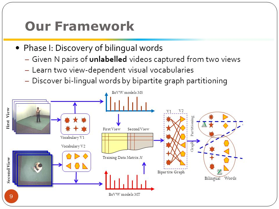 Our Framework First View Second View Training Data Matrix M First View Second View Vocabulary V 1 Vocabulary V 2 BoVW models M 1 BoVW models M 2 Bilingual Words BoBW models Bipartite Graph Graph Partitioning V1V1 V2V2 10 A BY Z Phase I: Discovery of bilingual words  Given N pairs of unlabelled videos captured from two views  Learn two view-dependent visual vocabularies  Discover bi-lingual words by bipartite graph partitioning