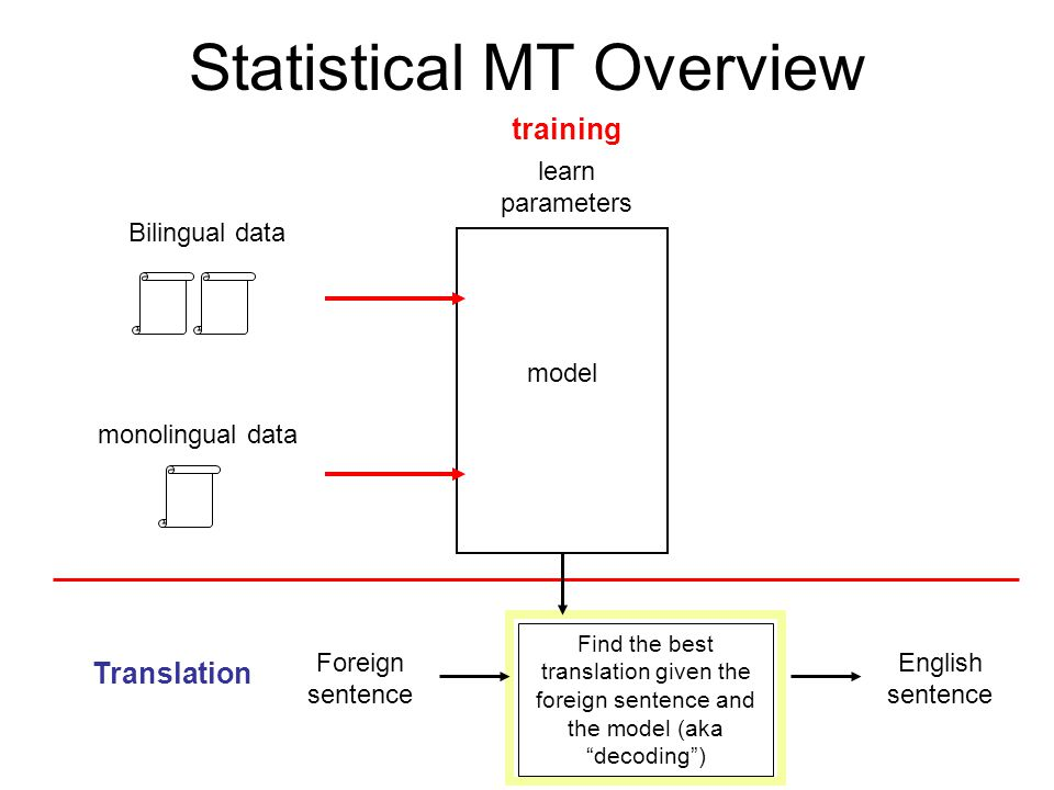 Statistical MT We will model the translation process probabilistically Given a foreign sentence to translate, for any possible English sentence, we want to know the probability that the sentence is a translation of the foreign sentence If we can find the most probable English sentence, we're done p(english sentence | foreign sentence)