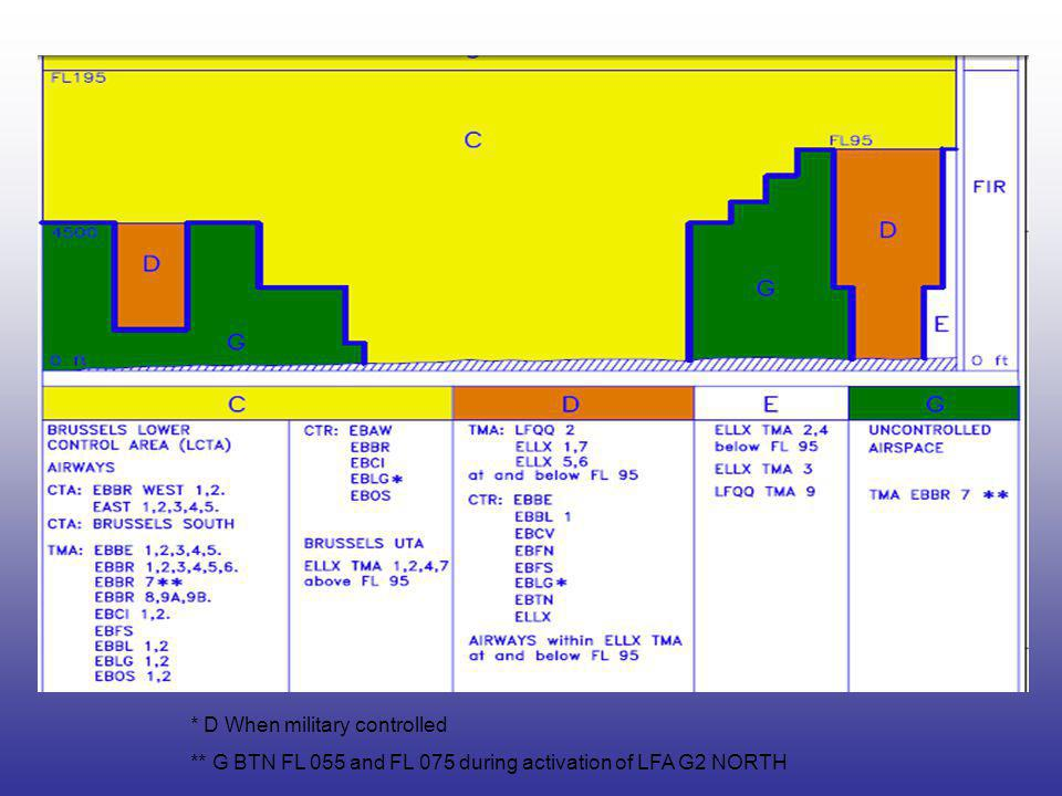 Week or WE CROSSING OF MILITARY CTRs Ref : AIP CIV Enr 2.1.