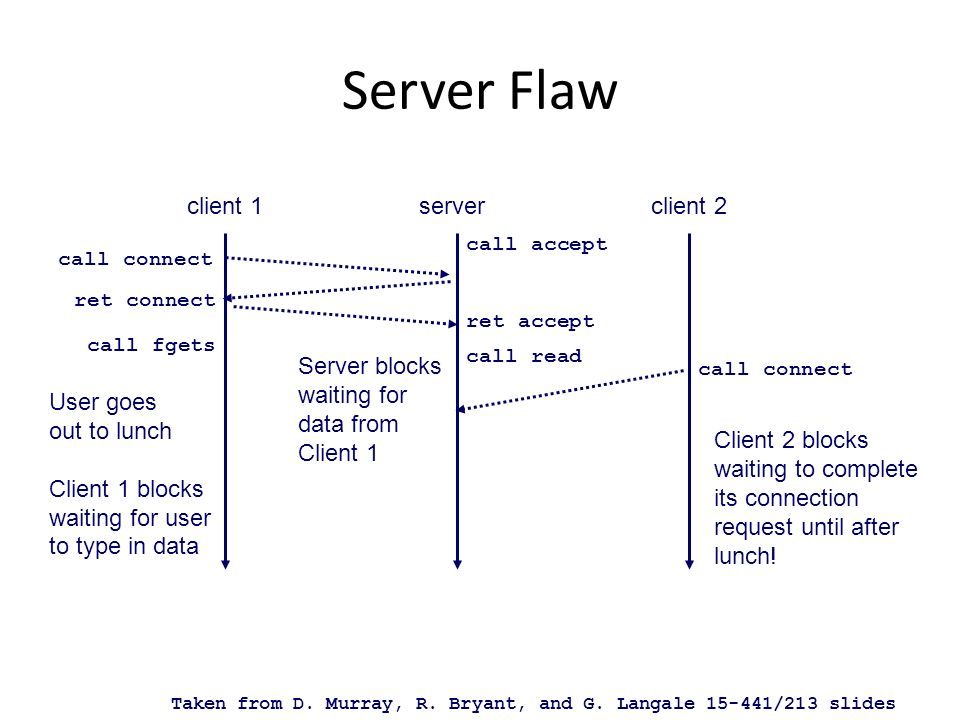 Concurrent Servers client 1serverclient 2 call connect call accept ret connect ret accept call connect call fgets User goes out to lunch Client 1 blocks waiting for user to type in data call accept ret connect ret accept call fgets write call read end read close call read (dont block) call read Taken from D.