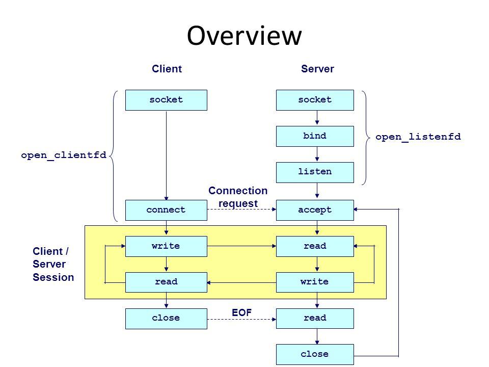Step 1 – Setup Socket Both client and server need to setup the socket – int socket(int domain, int type, int protocol); domain – AF_INET -- IPv4 (AF_INET6 for IPv6) type – SOCK_STREAM -- TCP – SOCK_DGRAM -- UDP protocol – 0 For example, – int sockfd = socket(AF_INET, SOCK_STREAM, 0);