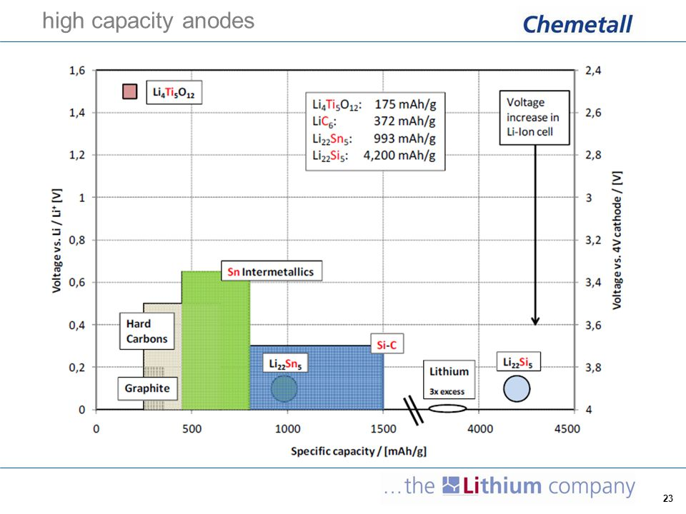 24 carbon composites – tin/silicon  increased capacity (by a factor of up to 5)  self assembly of tin-carbon and silicon-carbon composite anode materials leads to reduced volume expansion during charge and discharge [sources: J.