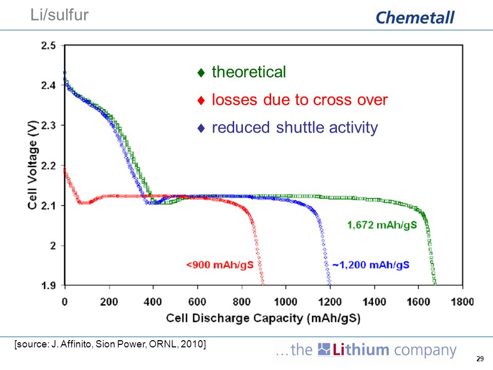 30 solubility of Li-sulfide compounds  high solubility plus fast kinetics of Li 2 S 8 leads to a loss of ~400 mAh/g S  S 8, Li 2 S 8, Li 2 S 6, Li 2 S 4, Li 2 S 3 are (highly) soluble, Li 2 S 2 and Li 2 S are very low or insoluble  formation of Li 2 S on the anode side by reduction of polysulfides Li 2 S 8 Li 2 S 6 /Li 2 S 4 Li 2 S 2 Li 2 S highgood/moderatevery lowinsoluble solubility upper plateau – fast kineticslower plateau – slow kinetics