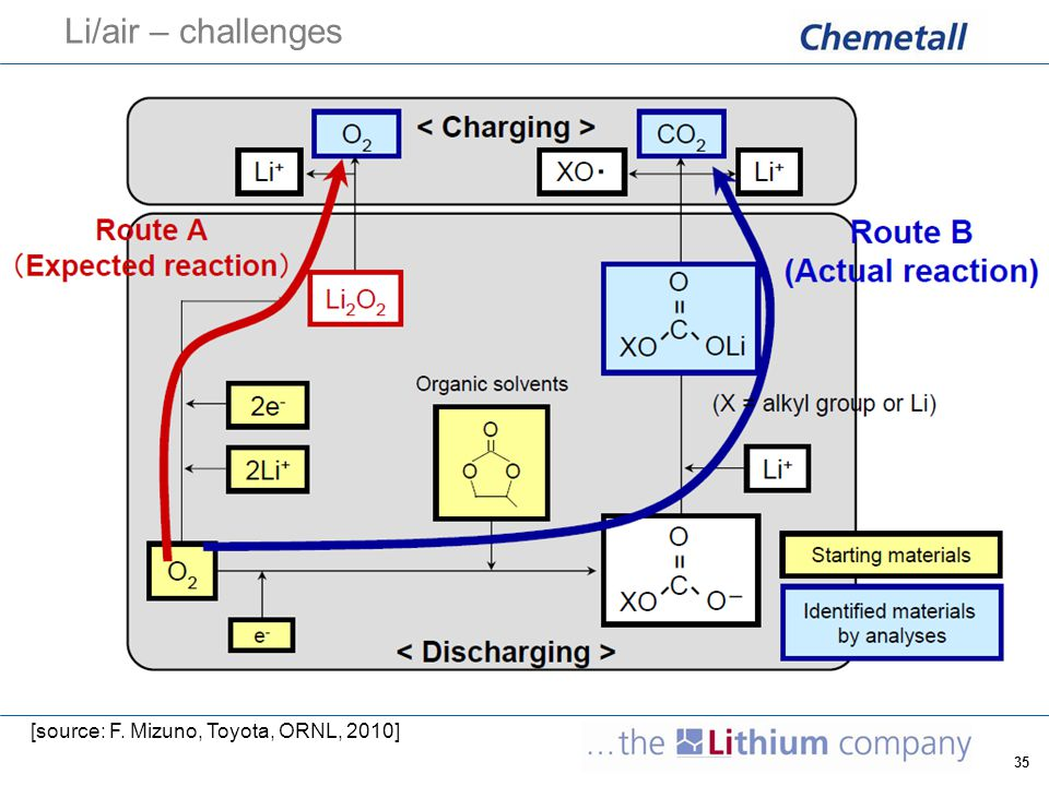 36 Li/air – challenges  state-of-the-art power densities of Li/air cells need to be increased by approx 2 orders of magnitude  challenge for highly active bi-functional catalysts [source: Y.