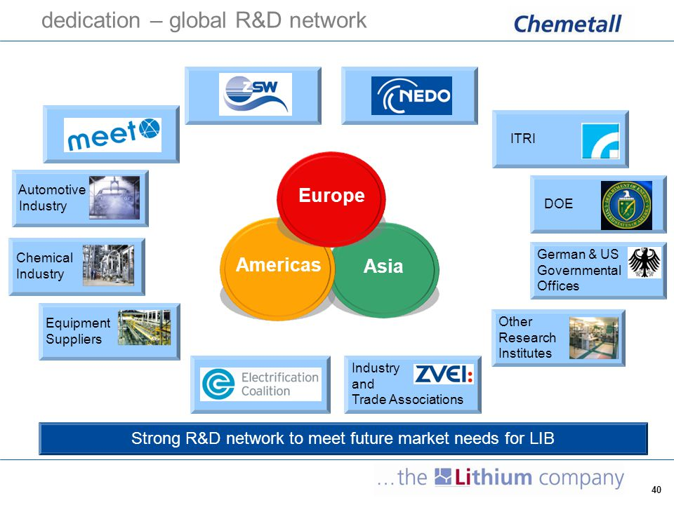 41 Chemetall as the leading producer of lithium compounds is committed to continuously expand its R&D activities and to maintain its position as reliable supplier to new markets and technologies.