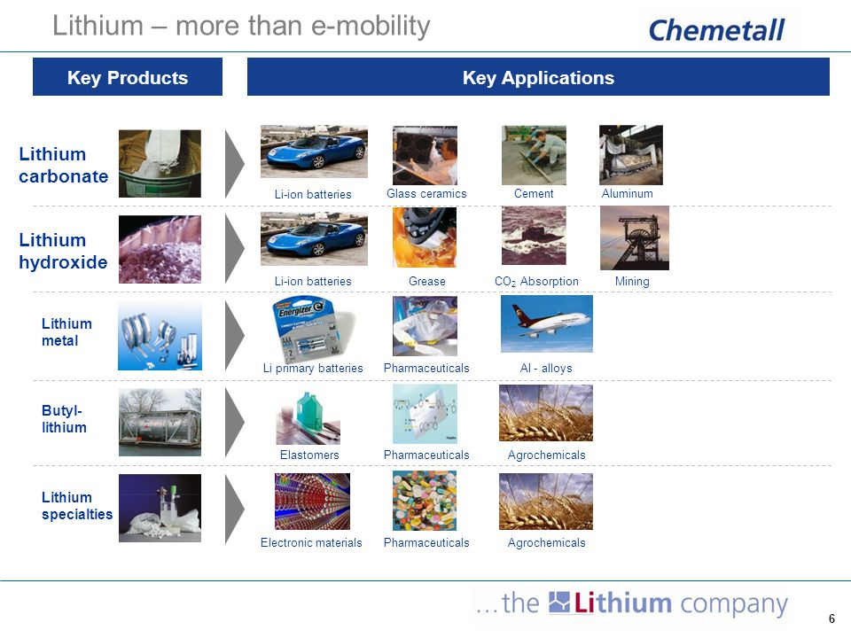 7 consumption of Lithium by end-use (2009) [total: 100.000 mt LCE]