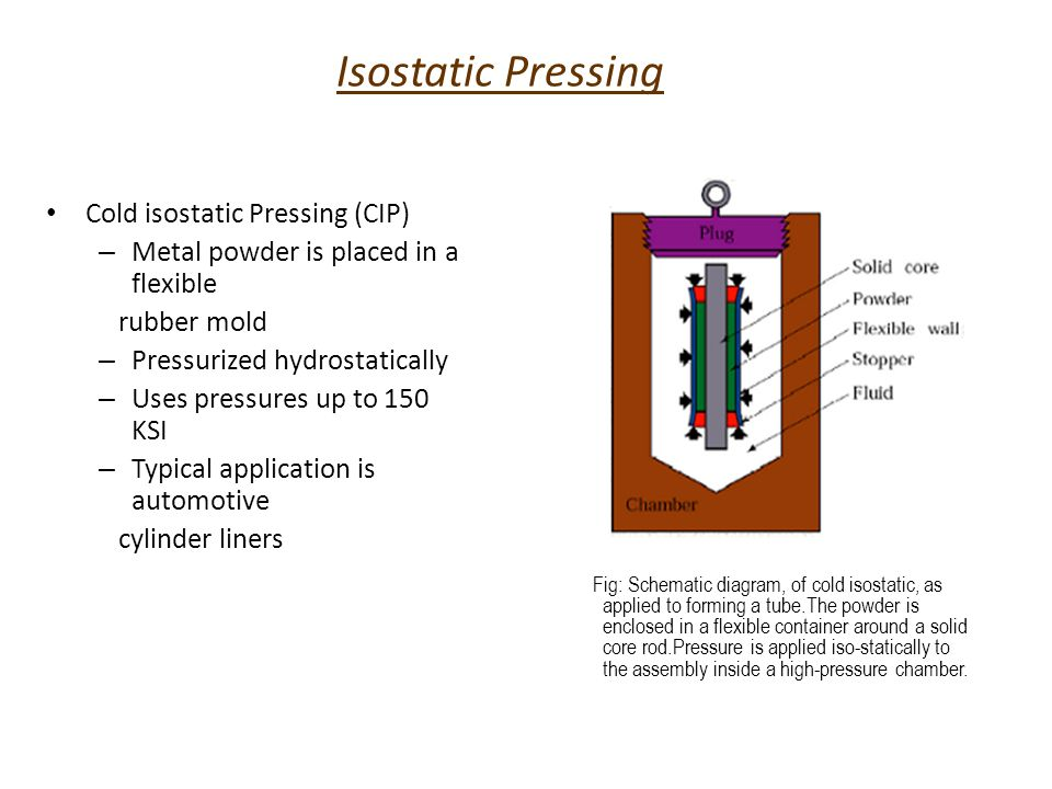 Isostatic Pressing Hot Isostatic pressing – Container is made of high- melting-point sheet metal – Uses a inert gas as the pressurizing medium – Common conditions for HIP are 15KSI at 2000F – Mainly used for super alloy casting Fig: Schematic illustration of hot isostatic pressing.The pressure and temperature variation vs.time are shown in the diagram