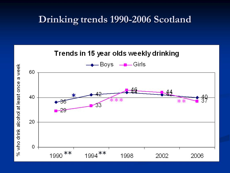 Observation Gender differences present in early 1990s with lower rates of weekly drinking among girls Gender differences present in early 1990s with lower rates of weekly drinking among girls Steep increase in weekly drinking rates among girls between 1994 and 1998 close gender gap which remains through to 2006 Steep increase in weekly drinking rates among girls between 1994 and 1998 close gender gap which remains through to 2006