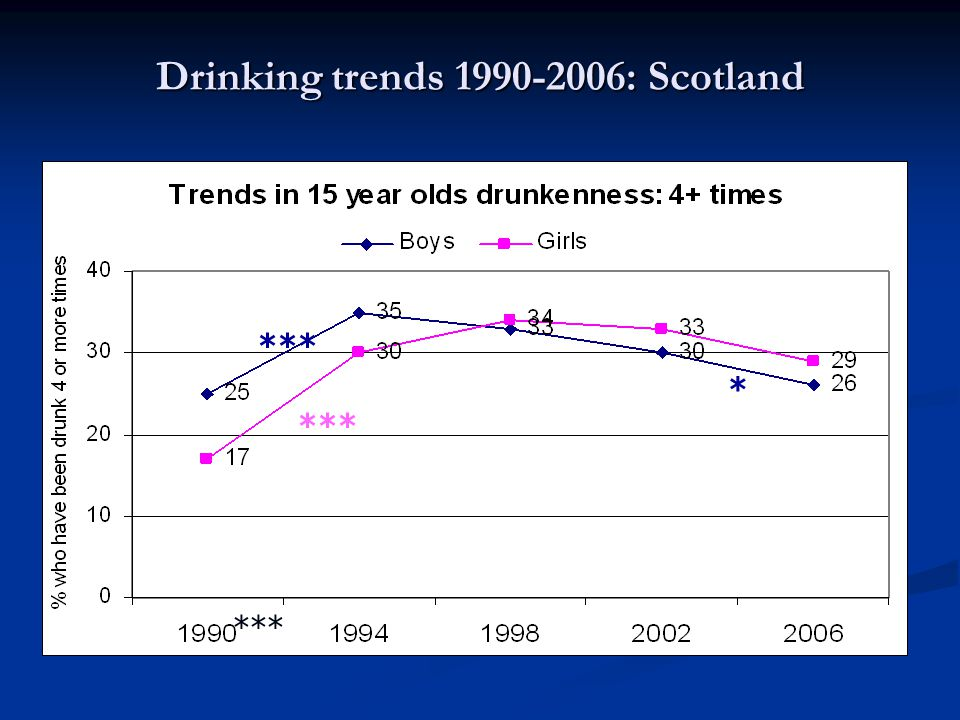 Observation Large gender difference present in 1990 disappear as girls' drunkenness rates rise more steeply than boys Large gender difference present in 1990 disappear as girls' drunkenness rates rise more steeply than boys Gender gap closes by 1998 and remains through to 2006 Gender gap closes by 1998 and remains through to 2006