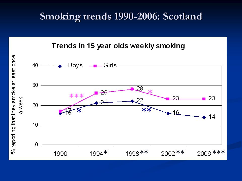 Observation Whereas in 1990 boys and girls had equal rates of weekly smoking, increasing rates are accompanied by a growing gender gap Whereas in 1990 boys and girls had equal rates of weekly smoking, increasing rates are accompanied by a growing gender gap From 1994 to 2006 girls' rates are significantly higher than boys From 1994 to 2006 girls' rates are significantly higher than boys