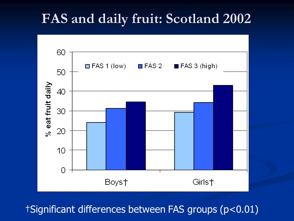 Daily fruit and FAS FAS gradients in around half countries especially in Eastern Europe FAS gradients in around half countries especially in Eastern Europe higher percent of daily fruit consumption among young people with higher FAS higher percent of daily fruit consumption among young people with higher FAS