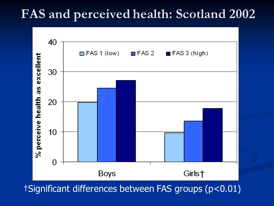 FAS and perceived health FAS gradients found in almost every country with better health among young people with higher FAS