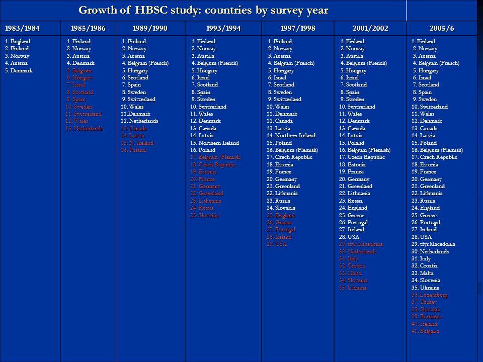 HBSC countries 2005/06 1.Austria 2. Belgium (Flemish) 3.